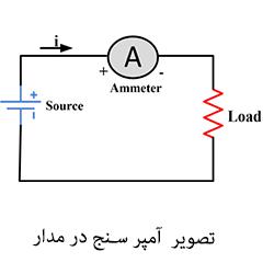 نحوه اندازه گیری جریان-با مولتی متر Measuring current with multimeter