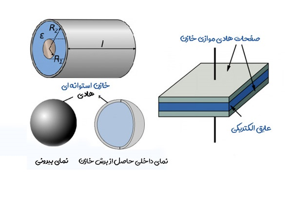 The general structure of the capacitor